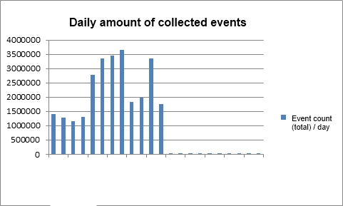 Total number of events stored on a daily basis within the ACS database