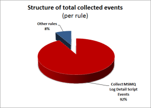 Structure of collected events (per rule)